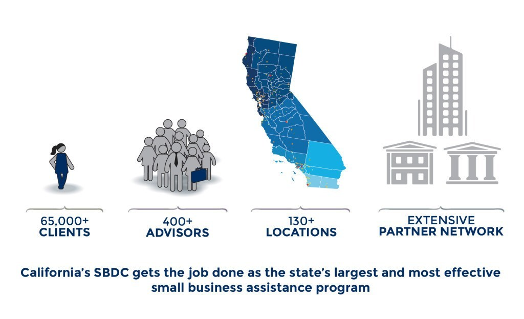 State's largest and most effective small business assistance program